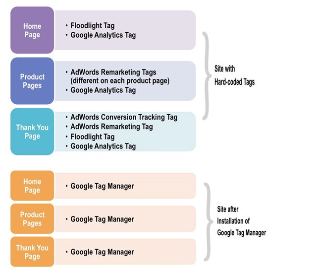 How is Google Tag Manager Secure
